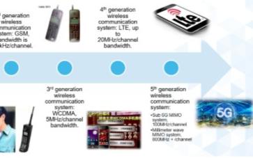 无线通信技术的发展史与半导体材料工艺新挑战