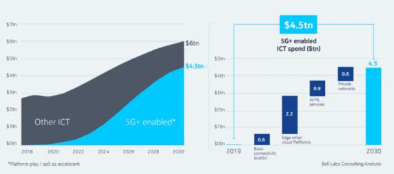 """运营商需建立5G虚拟专网,应对其他企业跨行""""围攻..."""
