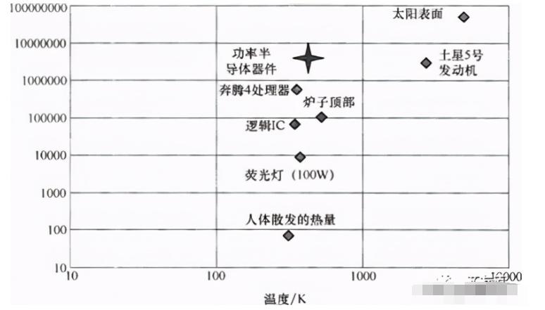 功率器件的封装类型和重要参数