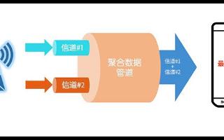聯發科新推天璣系列5G芯片,加入了眾多的5G功能
