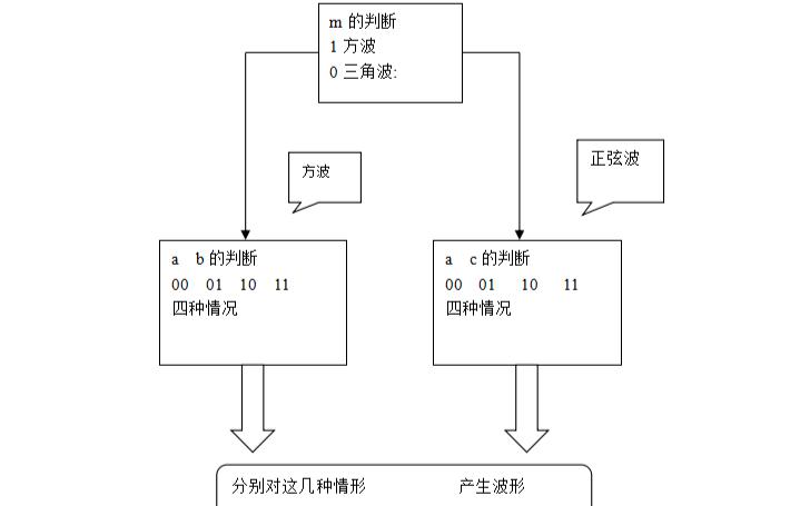 使用Verilog实现简易函数发生器设计的资料说明