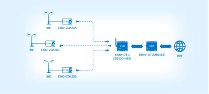简单介绍基于ZigBee自组网模块的路灯控制网络