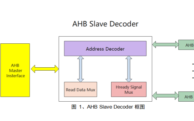 AHB Slave Decoder和AHB Slave Interface接口的使用説明
