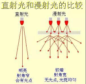 详解机器视觉的光源基础与选型技巧