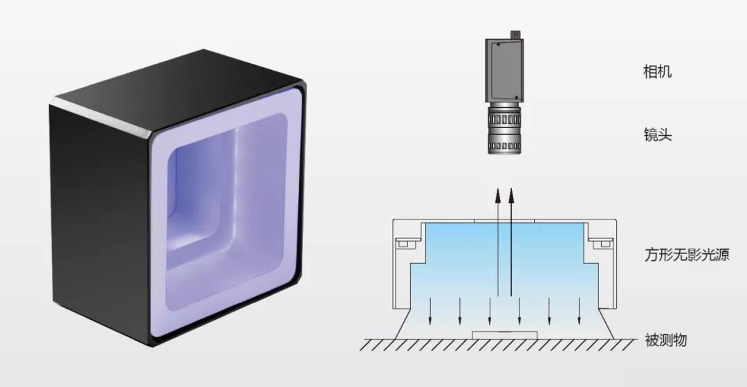 一文帶你了解機器視覺系統光源(基礎知識+選型技巧+工作流程)