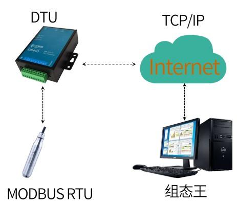 优易通无线DTU连接组态王软件实例
