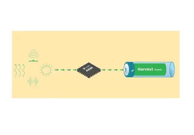 一种针对5G物联网设备的无电池、自充电解决方案