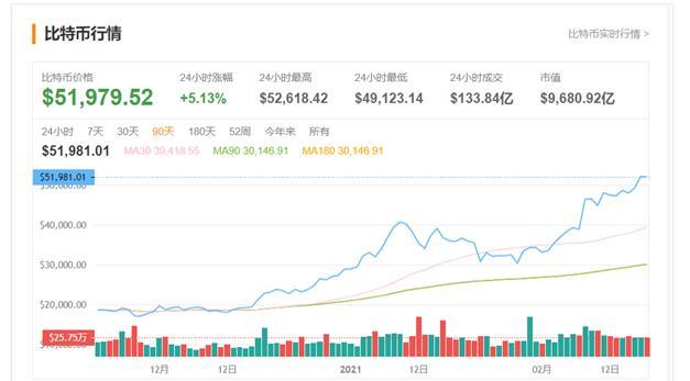 比特币升破5000元大关一月之内大涨三次