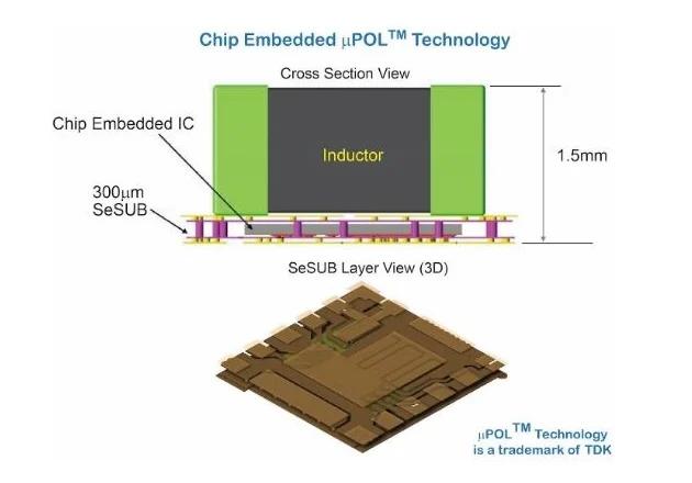 芯片嵌入式技術可實現高電流密度功率