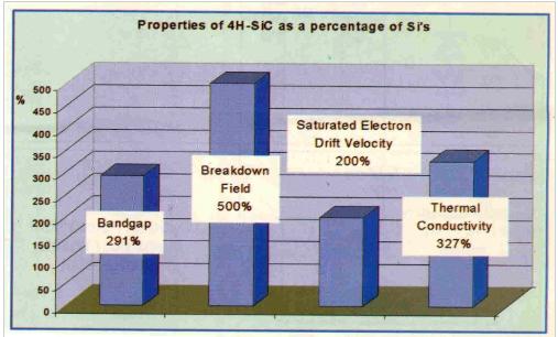 选择和操作开关功率晶体管:SiC组件