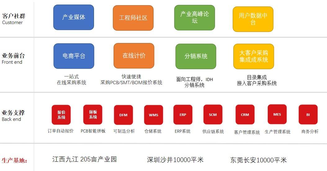 深圳華秋獲得數億元C輪投資 加速打造電子產業數字化服務平臺