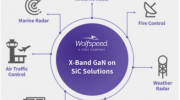 Cree|Wolfspeed推出先进X-波段雷达器件,赋能高性能射频功率解决方案