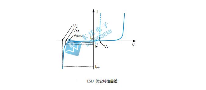 小型封装ESD保护二极管的型号汇总