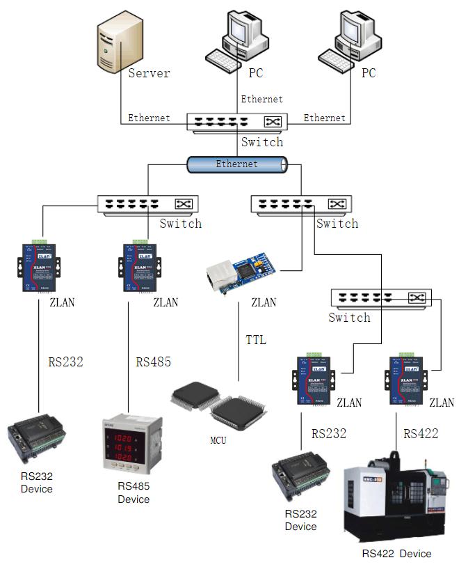 单串口服务器连接温度传感器通讯介绍