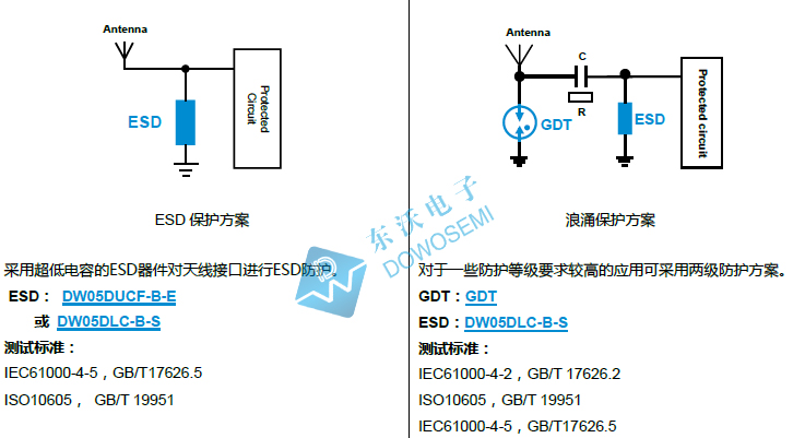 RF接口电路保护器件ESD二极管的选型方法是怎样的