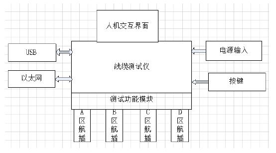 线束测试仪在多芯线缆导通绝缘测试方案中的应用