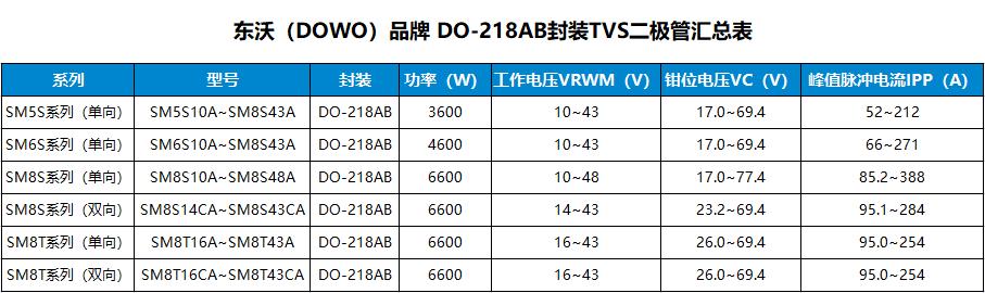 过7637-5a/5b测试专用TVS管SM8S系列的详情