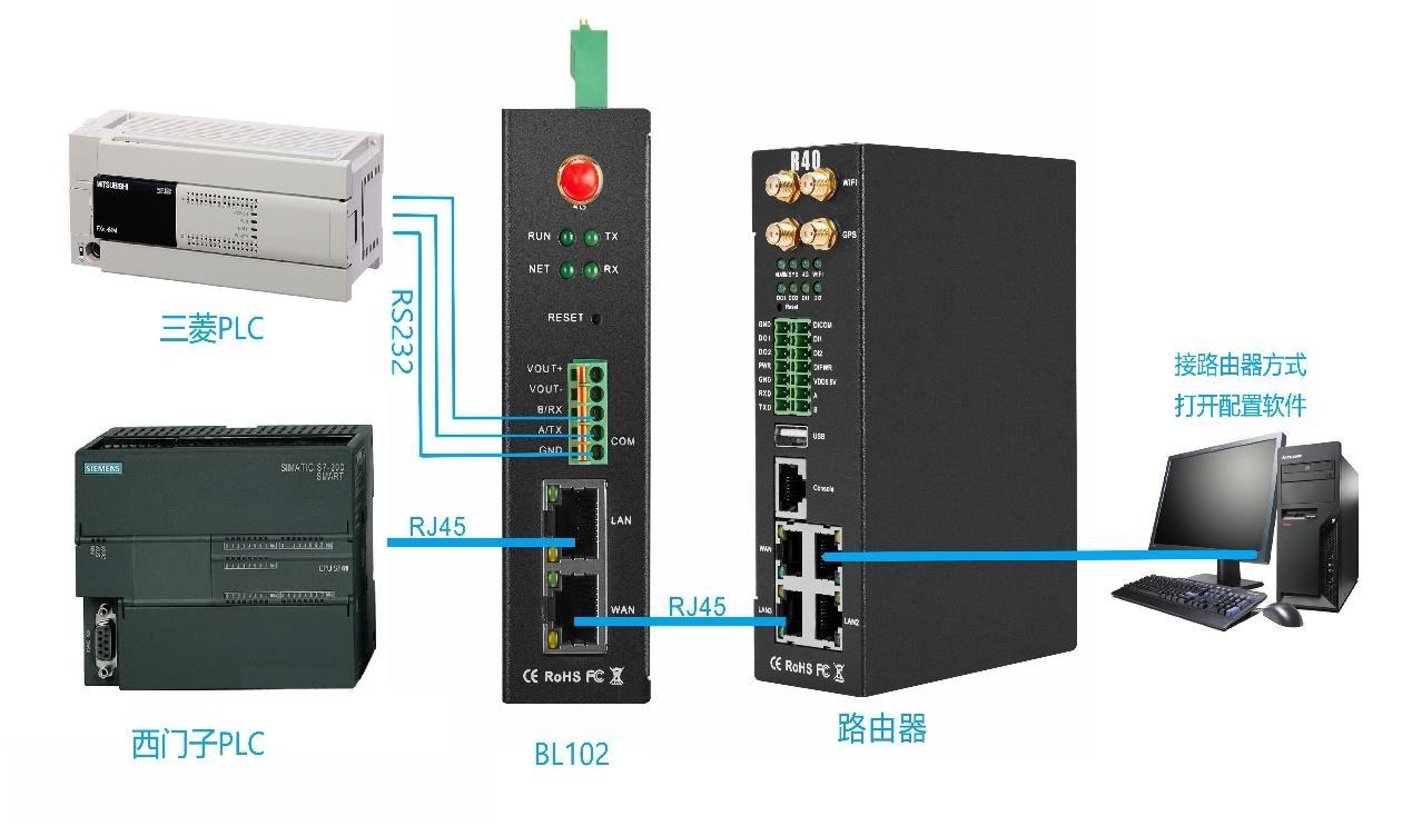 西门子S7-200SMART接入BL102 PLC网关