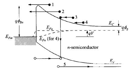 肖特基势垒二极管(SBD)基本的电流输运机制