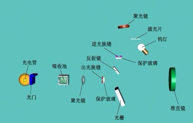 一款可以应用在紫外分光光度法中的紫外线传感器