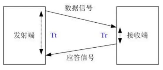 TOF测距功能的原理以及使用方法的介绍