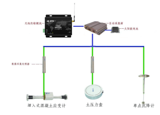 无线数传在桥梁检测传感器信号采集中的应用分析