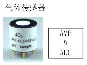 关于0-5V/0-10V和4-20mA在气体传感...