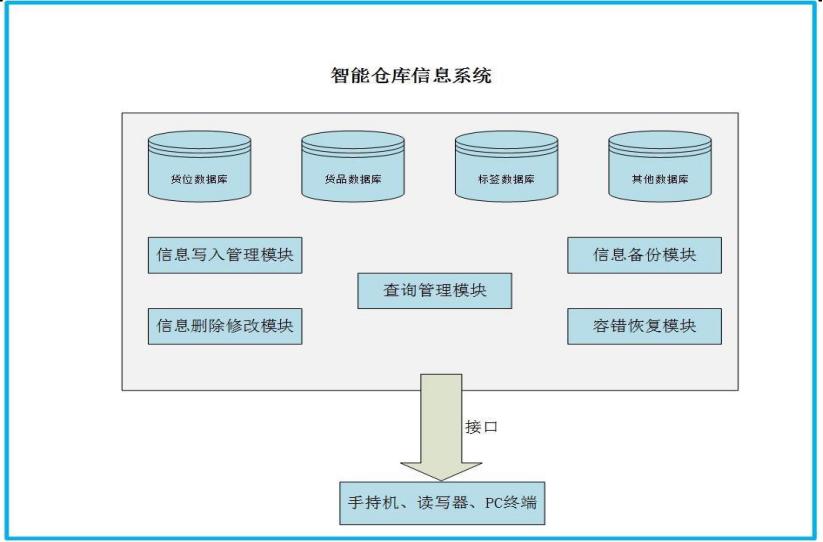 RFID仓库管理解决方案助力实现智能化仓库