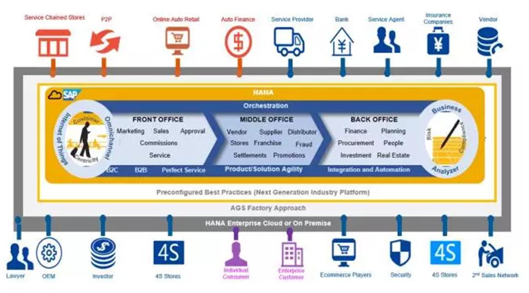 SAP系统将如何支持汽车经销商以提升管理水平