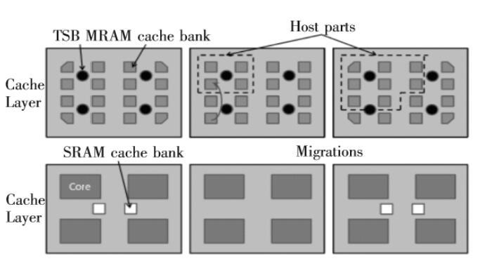 读取优先和SRAM-MRAM混合结构,几个混合结构的管理策略