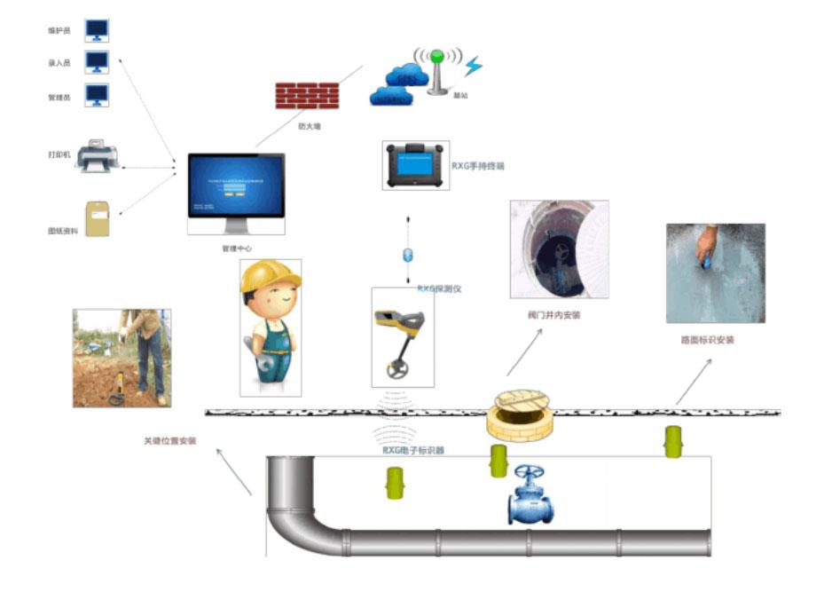 基于射频识别的RFID地下标识器系统的优势是什么