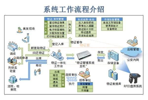 利用RFID资产管理系统解决方案来管理公安物证