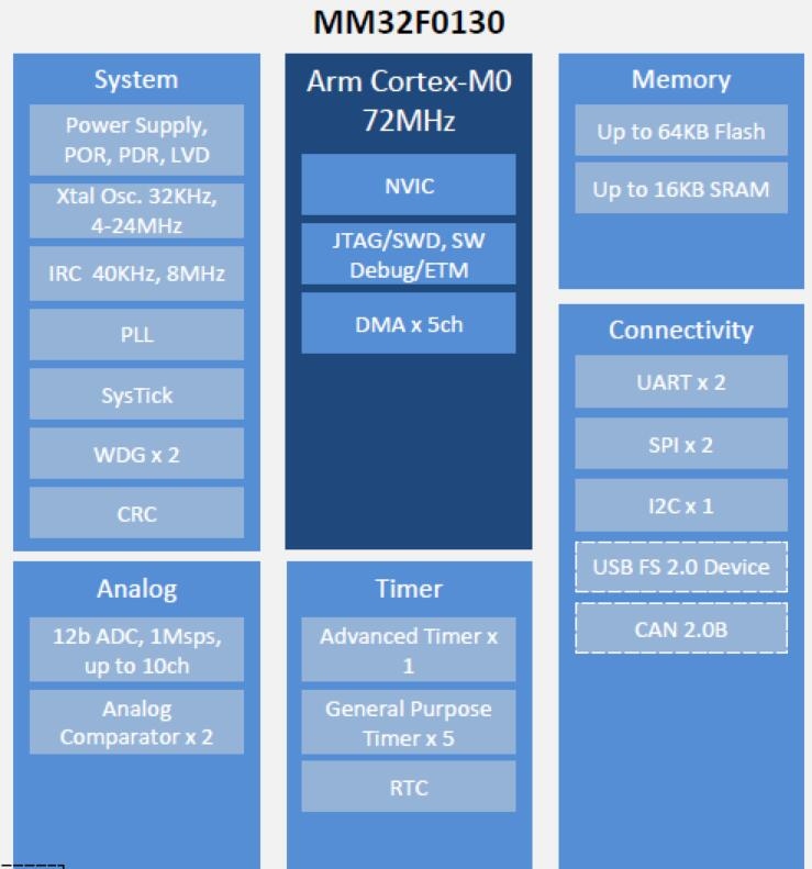 灵动MM32F0130拥有M0内核的高性能的32...