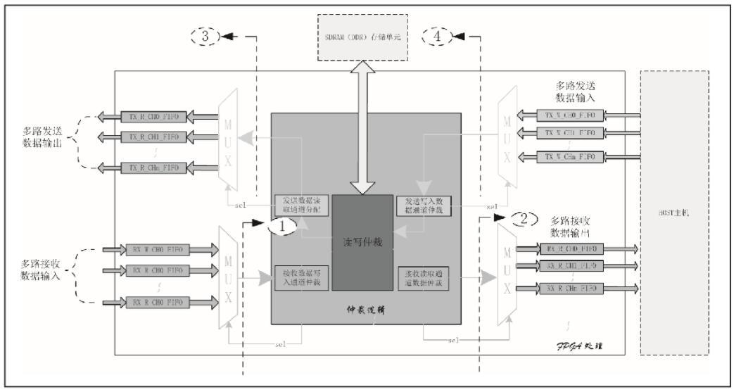外部高速緩存SDRAM的基本讀寫流程是怎樣的