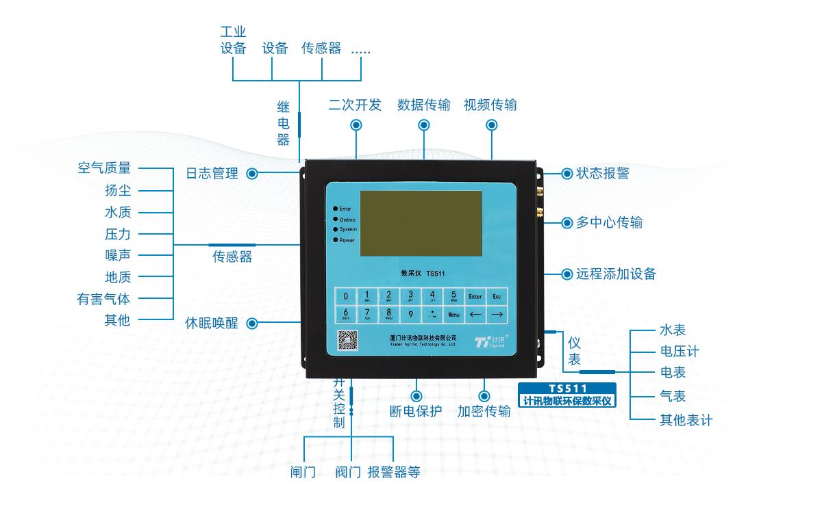 环保数采仪适用于环境在线监测设备监测数据的采集