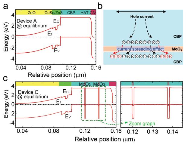 CdSe/ZnS量子点发光二极管(QD LED)模型已被成功开发