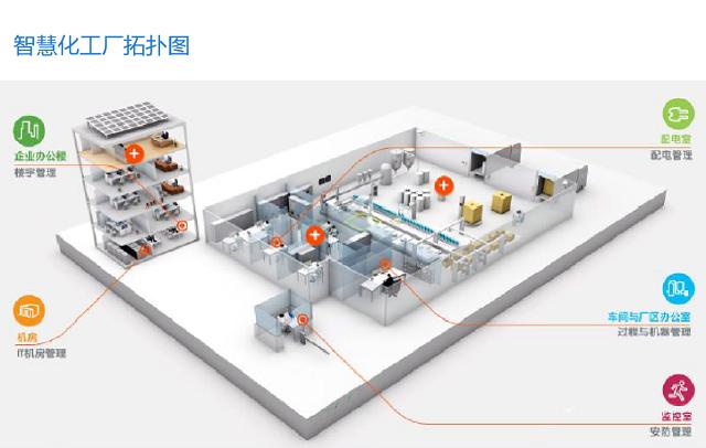 一卡通+智慧化工厂可实现对化工厂人员定位的管理