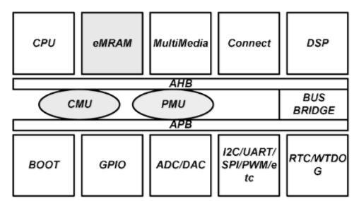 基于嵌入式STT-MRAM的架構方案的詳細講解