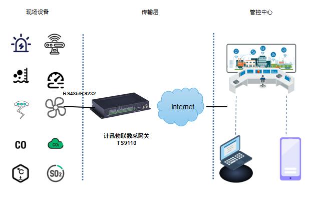 煤矿安全在线监测系统,数据采集网关的应用
