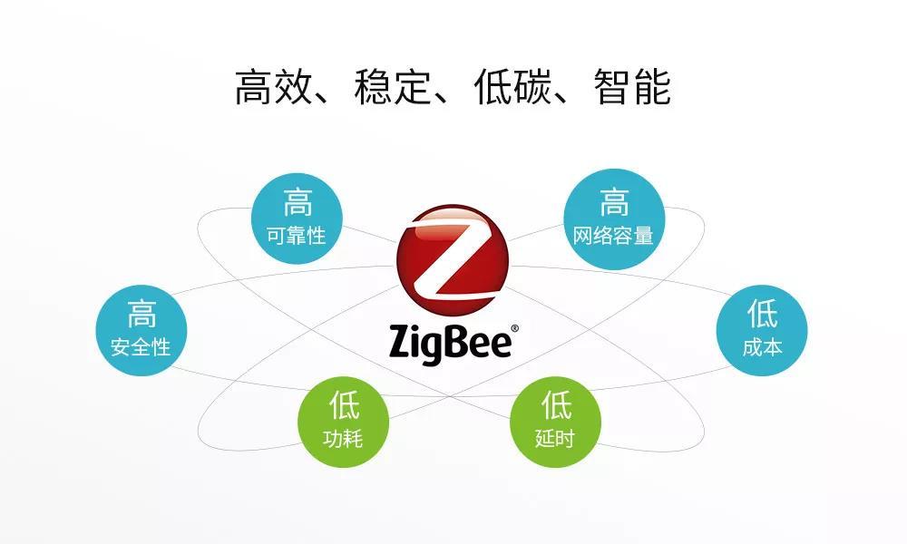 ZigBee与智慧家居-ZigBee方案的详细讲解