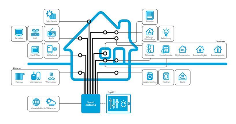 传感器技术的应用将促进传统家电的智能化转型