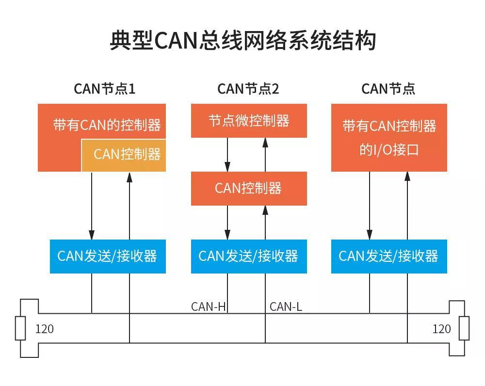 CAN总线的工作原理是什么,它的优点和缺点又是什...