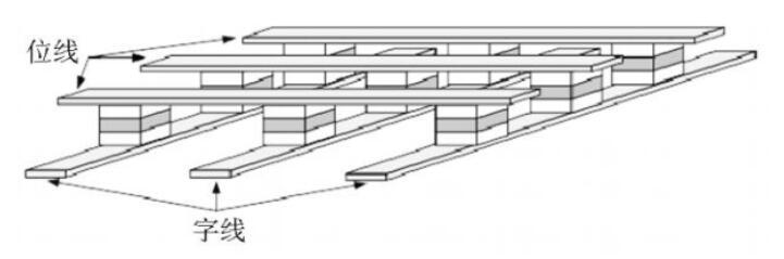 未来MRAM存储器将占主导地位并取代其它所有类型