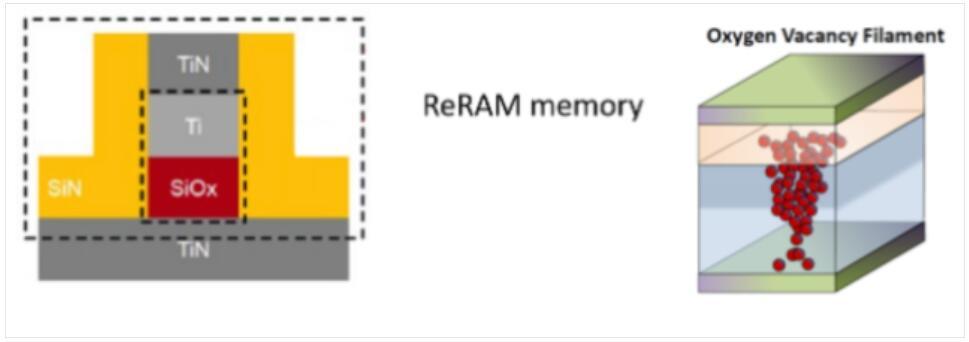 簡單分析新興存儲器MRAM與ReRAM嵌入式的市場