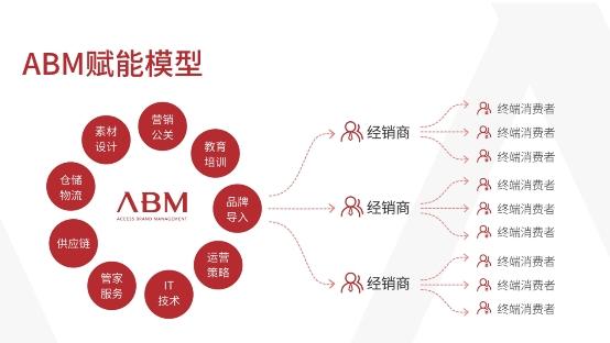 ABM单创让创业者在低谷中获得了更多的机遇