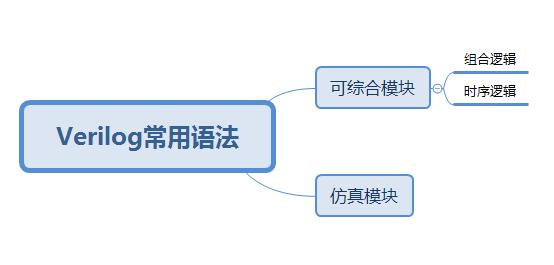 FPGA技术分享:FPGA杂记之基础篇