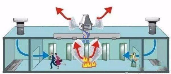 余压监控系统对消防疏散应急逃生有着重要作用