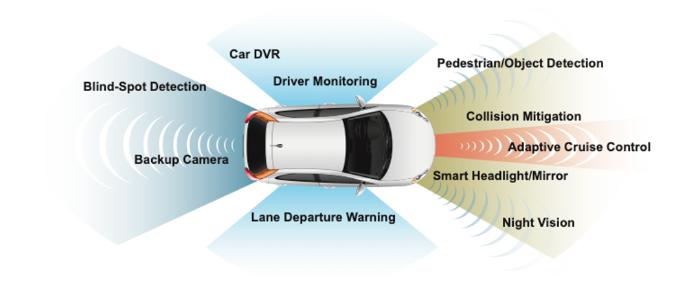 图像传感器作为现在汽车的重要安全手段已被广泛应用