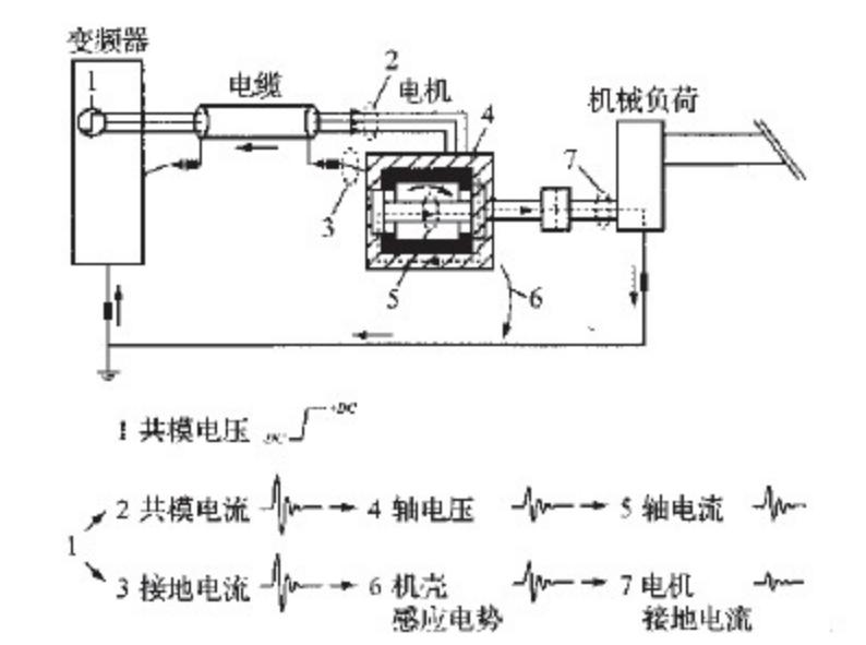 变频电机轴电流产生危害的原因以及应对措施
