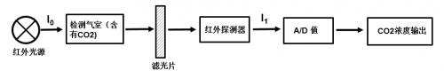 基于双光源发明专利技术的二氧化碳传感器